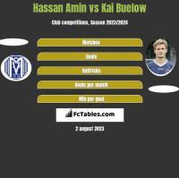 Hassan Amin vs Kai Buelow h2h player stats