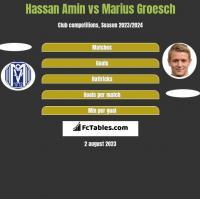 Hassan Amin vs Marius Groesch h2h player stats