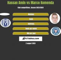 Hassan Amin vs Marco Komenda h2h player stats