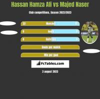 Hassan Hamza Ali vs Majed Naser h2h player stats