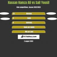 Hassan Hamza Ali vs Saif Yousif h2h player stats