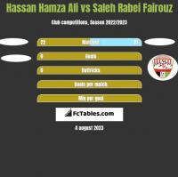 Hassan Hamza Ali vs Saleh Rabei Fairouz h2h player stats