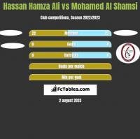 Hassan Hamza Ali vs Mohamed Al Shamsi h2h player stats