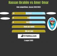 Hassan Ibrahim vs Amer Omar h2h player stats