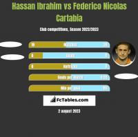 Hassan Ibrahim vs Federico Nicolas Cartabia h2h player stats