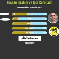 Hassan Ibrahim vs Igor Coronado h2h player stats