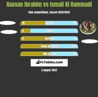 Hassan Ibrahim vs Ismail Al Hammadi h2h player stats