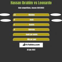 Hassan Ibrahim vs Leonardo h2h player stats