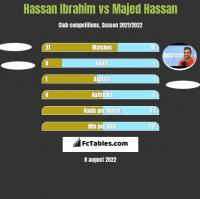 Hassan Ibrahim vs Majed Hassan h2h player stats
