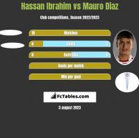 Hassan Ibrahim vs Mauro Diaz h2h player stats