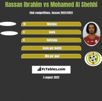 Hassan Ibrahim vs Mohamed Al Shehhi h2h player stats
