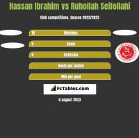 Hassan Ibrahim vs Ruhollah Seifollahi h2h player stats
