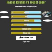 Hassan Ibrahim vs Yousef Jaber h2h player stats