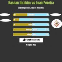 Hassan Ibrahim vs Luan Pereira h2h player stats
