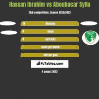 Hassan Ibrahim vs Aboubacar Sylla h2h player stats