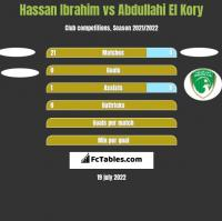 Hassan Ibrahim vs Abdullahi El Kory h2h player stats
