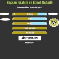 Hassan Ibrahim vs Adeel Alchadli h2h player stats