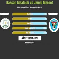 Hassan Maatouk vs Jamal Maroof h2h player stats