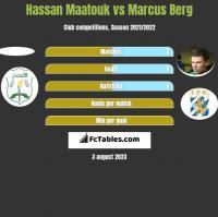 Hassan Maatouk vs Marcus Berg h2h player stats