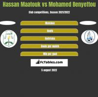 Hassan Maatouk vs Mohamed Benyettou h2h player stats