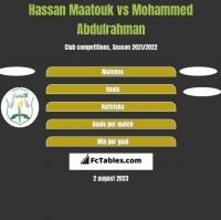 Hassan Maatouk vs Mohammed Abdulrahman h2h player stats