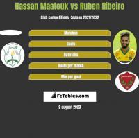 Hassan Maatouk vs Ruben Ribeiro h2h player stats