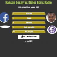 Hassan Sesay vs Didier Boris Kadio h2h player stats