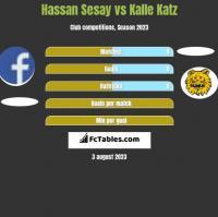 Hassan Sesay vs Kalle Katz h2h player stats