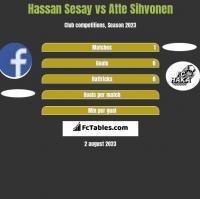 Hassan Sesay vs Atte Sihvonen h2h player stats