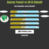 Hassan Yousuf vs Ali Al Balushi h2h player stats