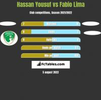 Hassan Yousuf vs Fabio Lima h2h player stats