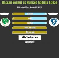 Hassan Yousuf vs Humaid Abdulla Abbas h2h player stats