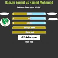 Hassan Yousuf vs Hamad Mohamad h2h player stats