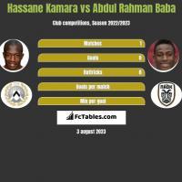 Hassane Kamara vs Abdul Rahman Baba h2h player stats