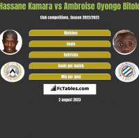 Hassane Kamara vs Ambroise Oyongo Bitolo h2h player stats