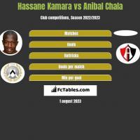 Hassane Kamara vs Anibal Chala h2h player stats