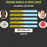Hassane Kamara vs Arber Zeneli h2h player stats