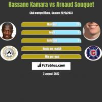 Hassane Kamara vs Arnaud Souquet h2h player stats