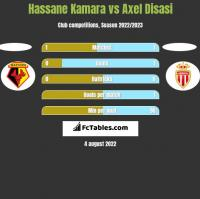 Hassane Kamara vs Axel Disasi h2h player stats