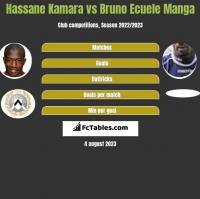 Hassane Kamara vs Bruno Ecuele Manga h2h player stats