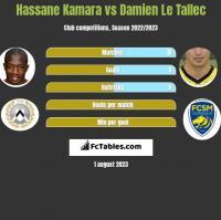 Hassane Kamara vs Damien Le Tallec h2h player stats