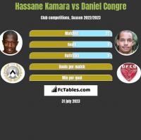 Hassane Kamara vs Daniel Congre h2h player stats