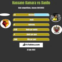 Hassane Kamara vs Danilo h2h player stats