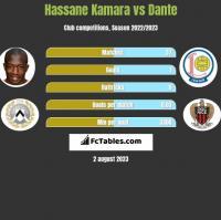 Hassane Kamara vs Dante h2h player stats