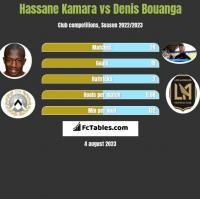 Hassane Kamara vs Denis Bouanga h2h player stats
