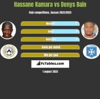 Hassane Kamara vs Denys Bain h2h player stats