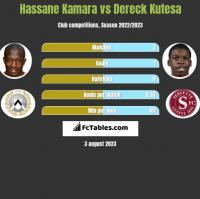 Hassane Kamara vs Dereck Kutesa h2h player stats