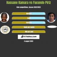 Hassane Kamara vs Facundo Piriz h2h player stats
