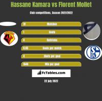 Hassane Kamara vs Florent Mollet h2h player stats