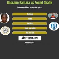 Hassane Kamara vs Fouad Chafik h2h player stats
